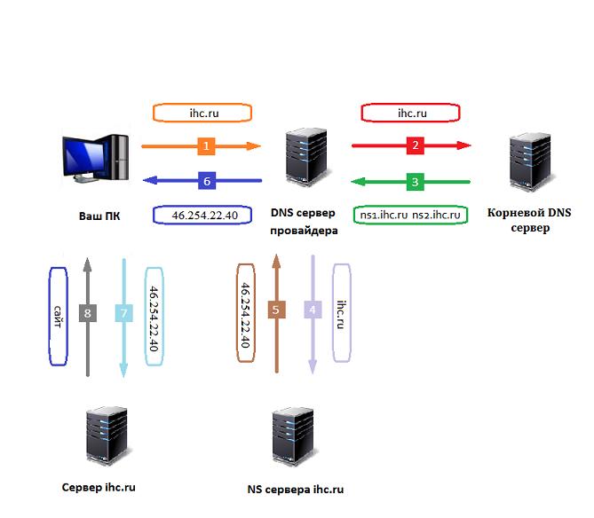 ваш ПК связывается с DNS